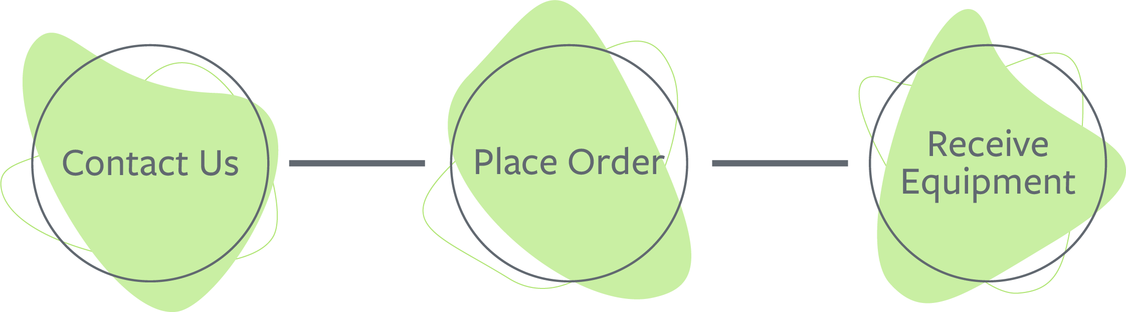 Cisco Meraki Nonprofit Ordering Process graphic
